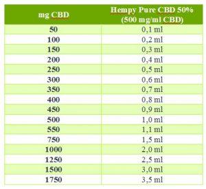 Hempy Pure 50% CBD resina olio farmacia farmagalenica