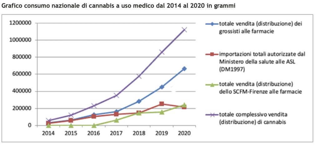 Grafico spiegazione mancanza cannabis terapeutica.